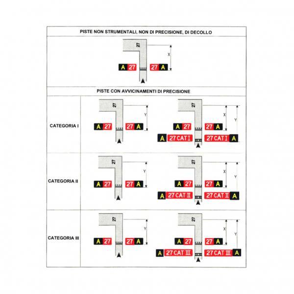 Esempi di ubicazione segnaletica verticale per posizioni