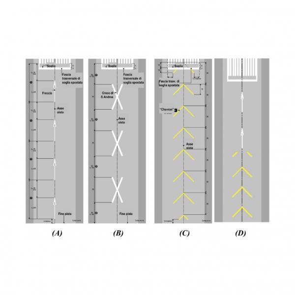 Markings di soglia spostata in modo permanente o per più di 6 mesi